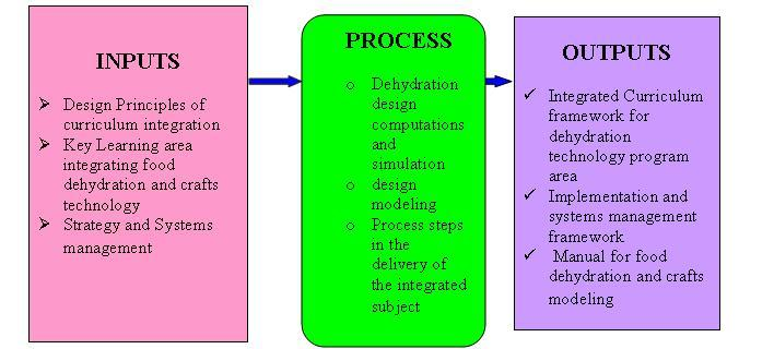 how to create a conceptual framework for thesis